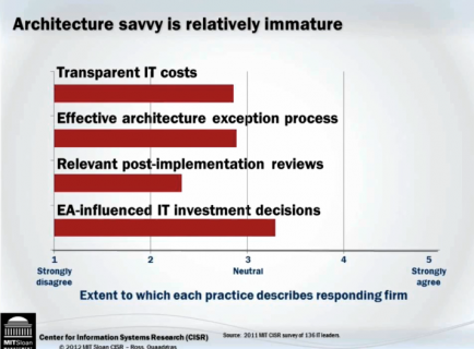 maturité des entreprises architecture savvy