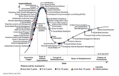 Le cycle de développement des technologies