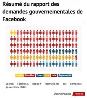 Résumé du rapport des demandes gouvernementales d'accès aux comptes de Facebook