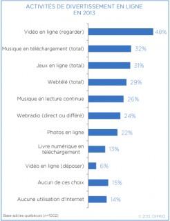Activités de divertissement en ligne en 2013
