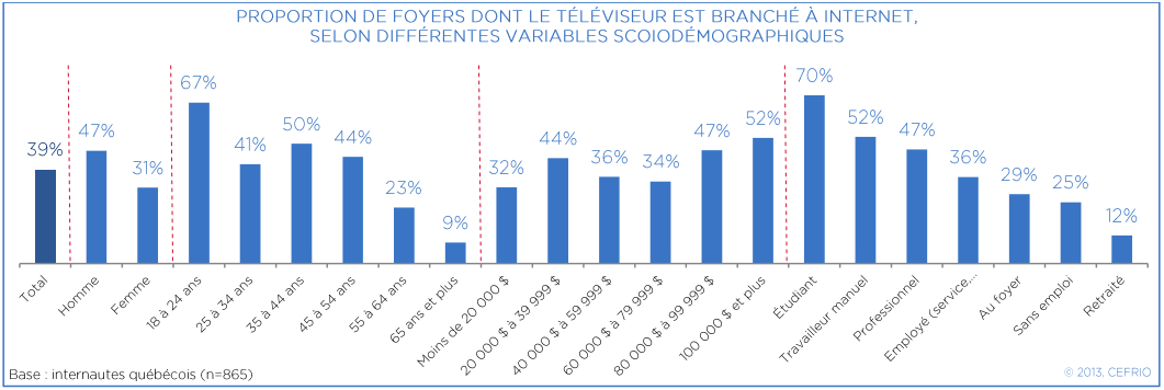 Proportion de foyers dont le téléviseur est branché à Internet