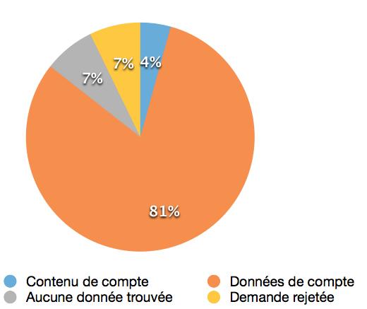 Demandes d'accès aux données de comptes d'utilisateurs par les forces de l'ordre canadiennes à Microsoft au début 2013