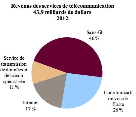 Revenus des services de télécommunications en 2012