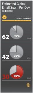Volume de pourriels en 2012