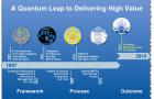 Revue de la conférence Gartner: les TI parlent enfin des objectifs d'affaires
