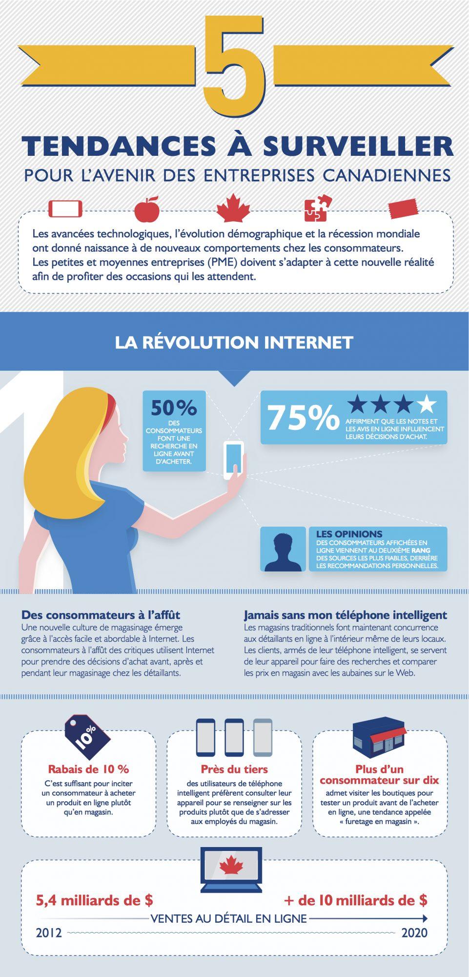 La révolution Internet, BDC