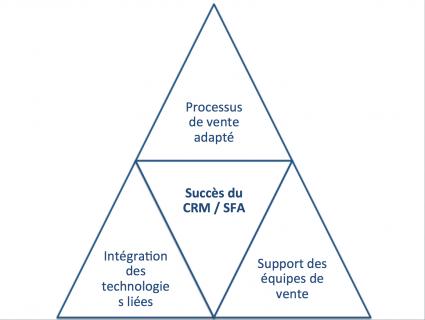 Équilibre requis pour le succès d'une implantation CRM ou SFA