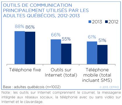 Graphique des outils de communications de Québécois en 2012-2013