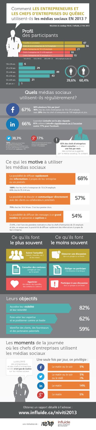 Infographie-Utilisation-medias-sociaux-Niviti-Influide-Facebook