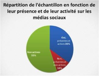 Graphique de la répartition de l'échantillon selon leur présence et leur activité dans les médias sociaux