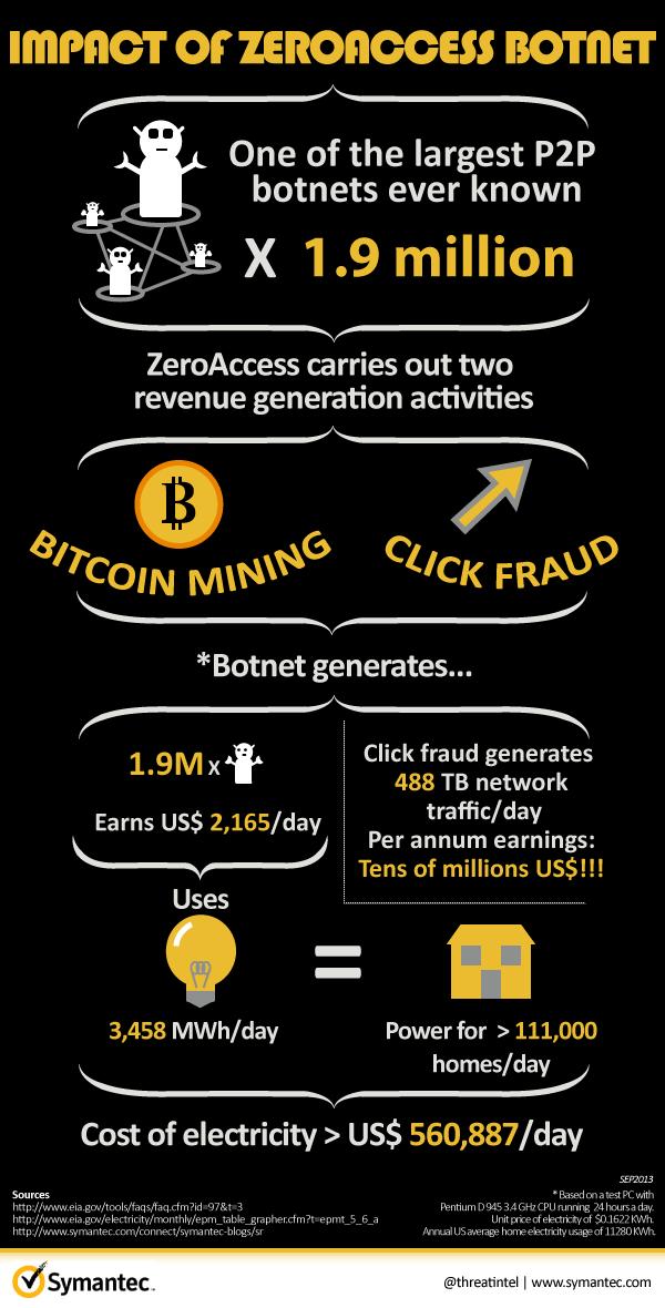 Infographie Symantec contre ZeroAcess
