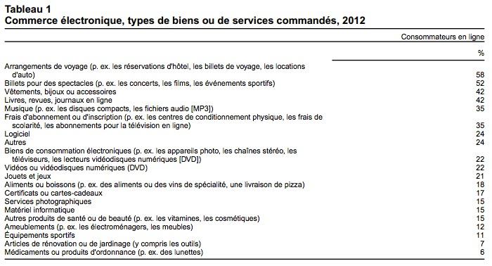 Commerce électronique, types de biens ou de services commandés, 2012