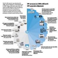 Historique des imprimantes HP