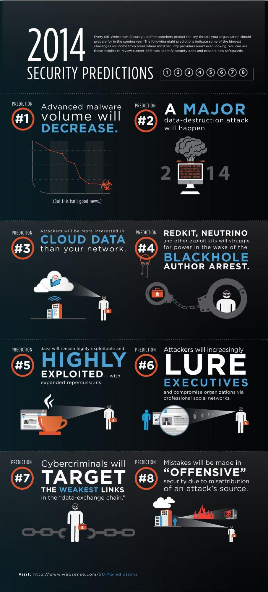 Huit tendances à surveiller, infographie en anglais