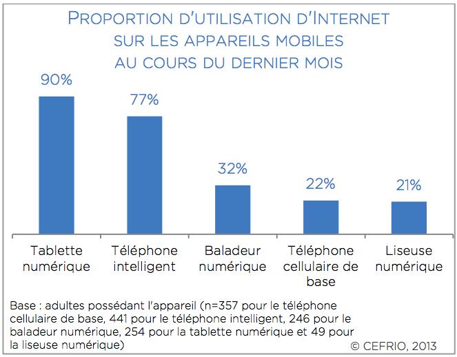 Proportion d'utilisation d'Internet sur les appareils mobiles au cours des derniers mois