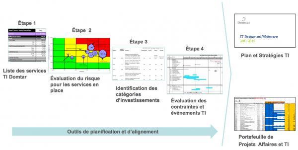 Représentation visuelle du processus de planification stratégique des TI