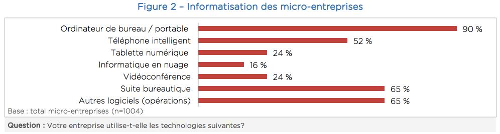 Informatisation des micro-entreprises, CEFRIO