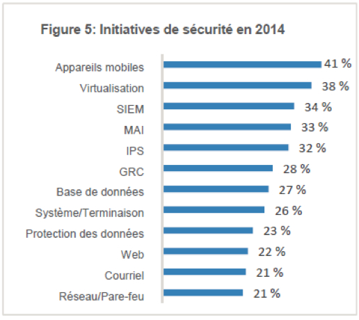 Initiative de sécurité 2014 (Source: TELUS)