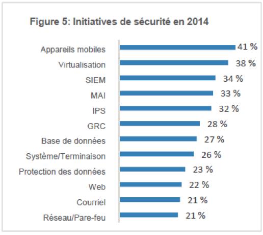 Initiative de sécurité 2014 (Source: TELUS)