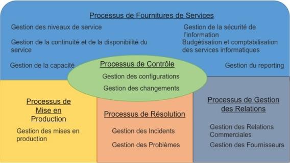 Tableau des treize processus traités par la norme ISO/CEO 20000