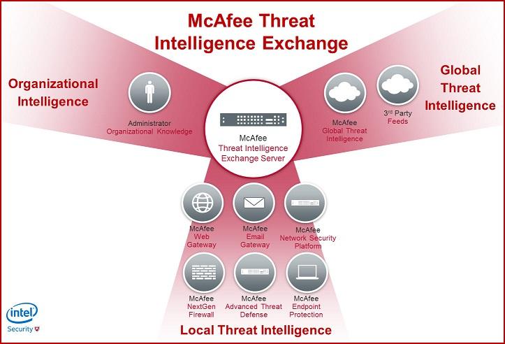 Threat Intelligence Exchange, McAfee