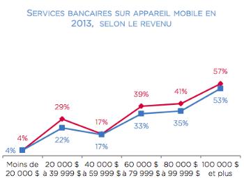Tableau sur l'utilisation des services bancaires mobiles au Québec, en 2013, selon le revenu familial
