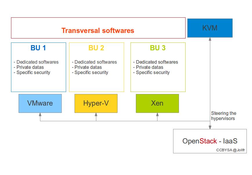 openstack-multienvironment