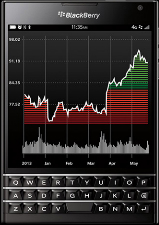 Le téléphone intelligent Passport, de BlackBerry